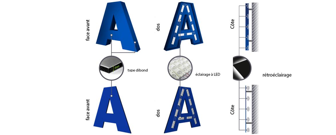 Enseigne Lumineuse tôle tablette avec lettres ajourées gamme lettres plates